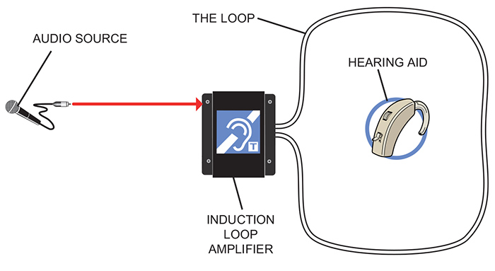 faq 1 inclusive hearing auris hearing loops induction loop wiring diagram at gsmx.co